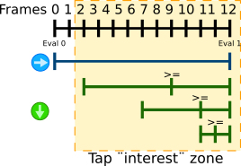 Input buffering technique frame-by-frame depiction